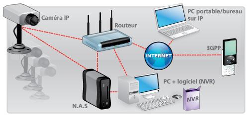 installation-camera-ip