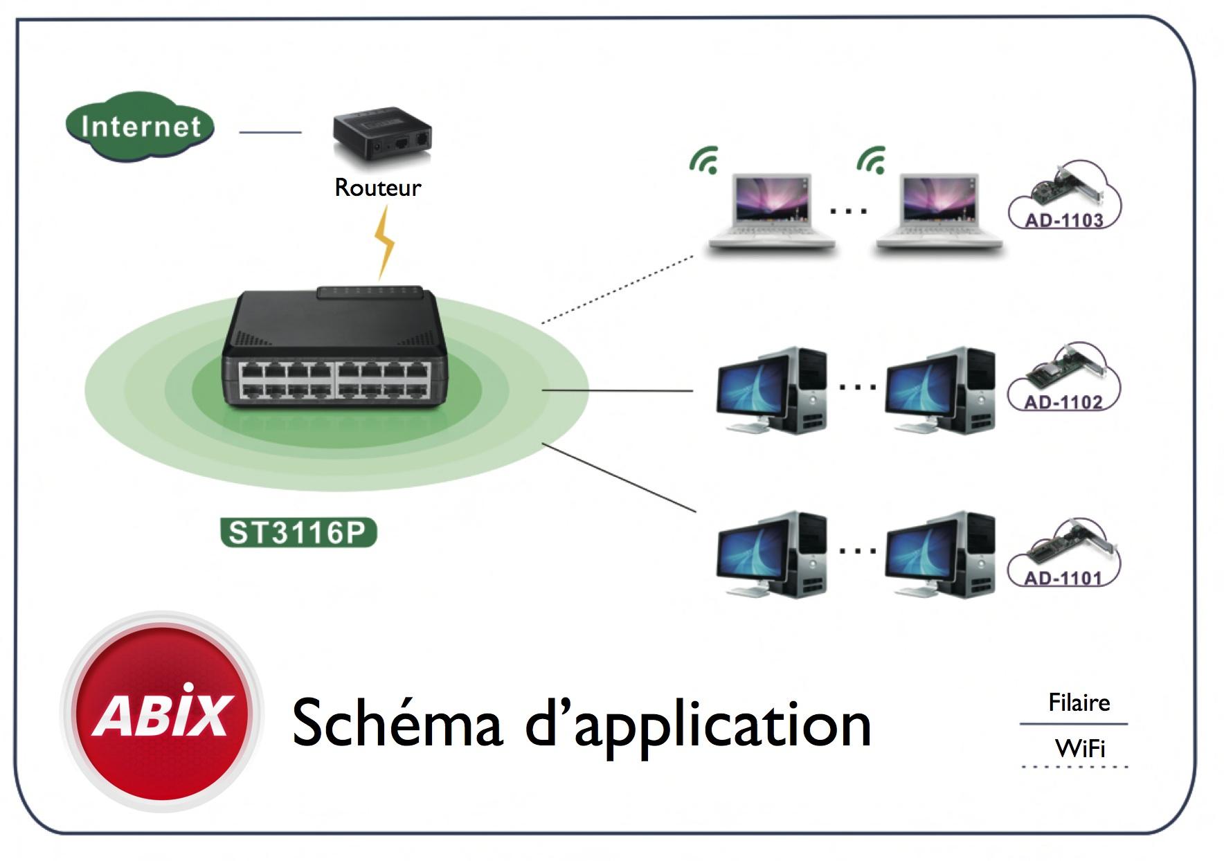 swicth 16 ports 10/100 : les applications possibles