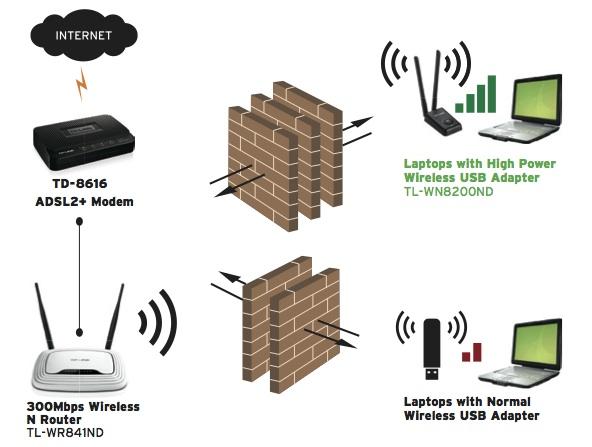 applications pour l'adaptateur WiFi haute puissance