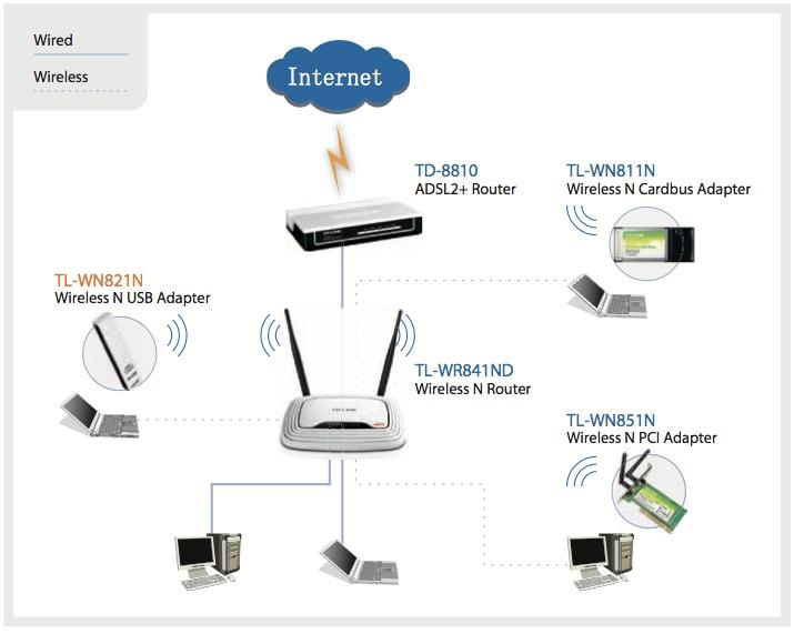 applications pour l'adaptateur WiFi sans fil 300 Mbps
