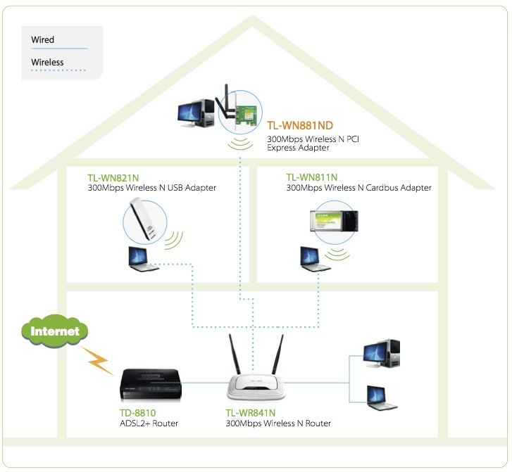 Carte WiFi PCI Express : applications possibles