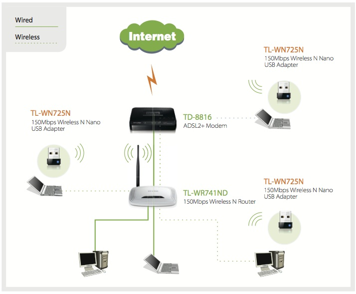 Adaptateur USB WiFi 150 Mbps : applications possibles