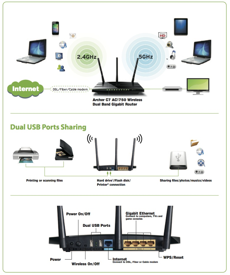 TP-Link Archer C7 : les applications possibles