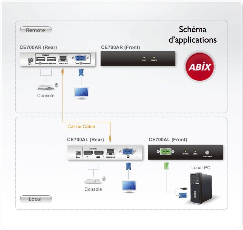 schéma d'application du deport de console vga usb 150 m Aten CE700A