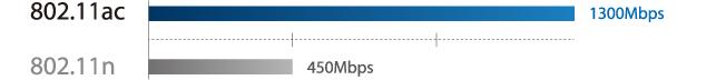 Triplez la vitesse de votre wifi avec la nouvelle norme sans fil 802.11ac