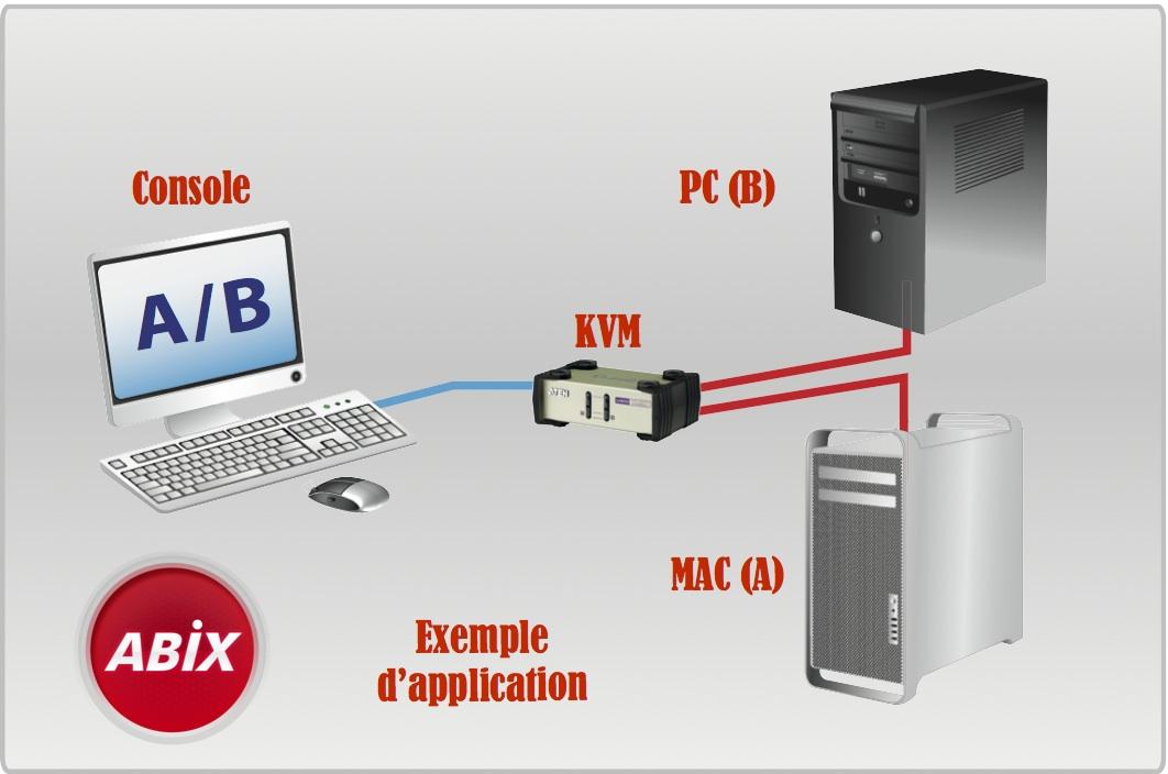 Aten CS82U : Commutateur KVM de bureau 2 ports VGA USB + PS/2