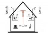 Kit de combinaison d'amplifictateur 4G-LTE avec 3G-UMTS