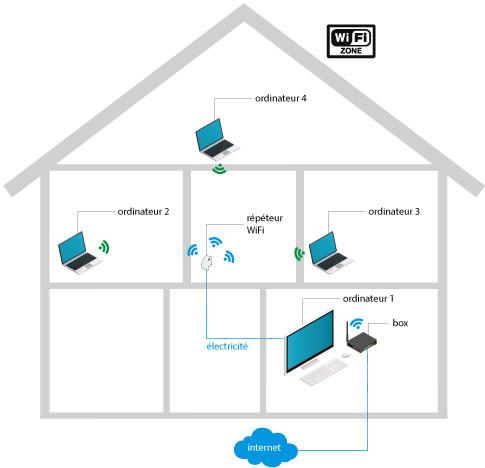 Répèteur WiFi 300Mbps sur prise électrique