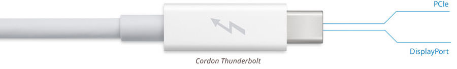 Câble Thunderbolt