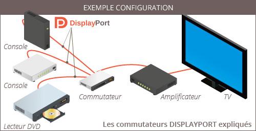 Switch DisplayPort