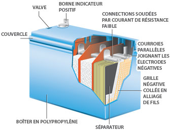 Conception batterie