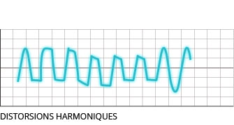 Distorsions harmoniques
