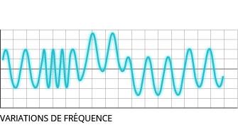 Variations de fréquence