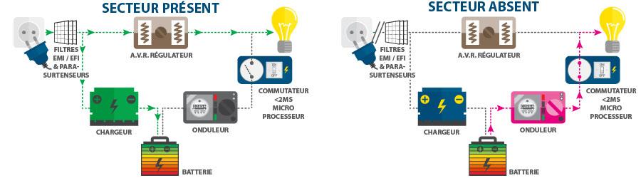 Technologie Line Interactive