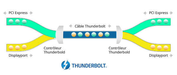 cable thunderbolt 2 cannaux